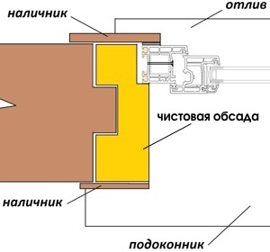Изготовление обсады, окосячки в деревянном доме. №6