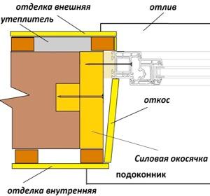 Изготовление обсады, окосячки в деревянном доме. №7