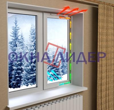 окна с климат-контролем в Серпухове, Чехове, Протвино, Подольске, приточный клапан