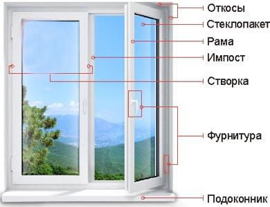 Про окна №8