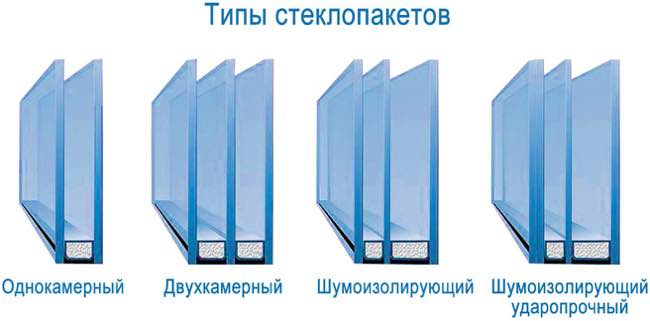 Металлопластиковые окна – от профиля до фурнитуры №3